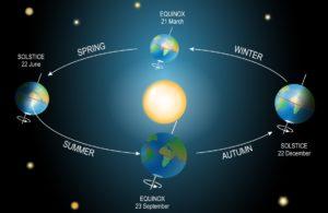 Earth's seasons pictorial