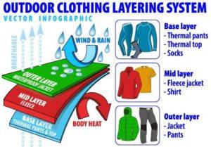 Iceland clothing diagram